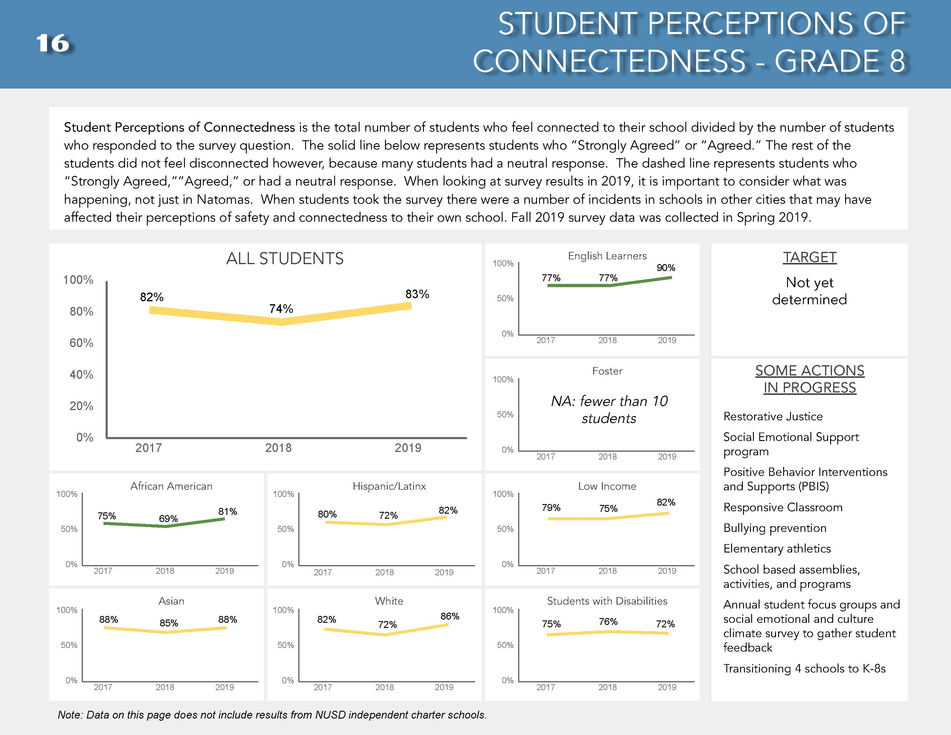Page 17 of DPR Fall 2019- student perceptions of connectedness continued